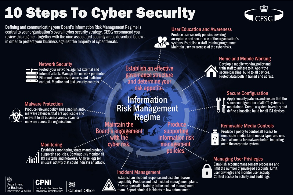 10_steps_to_cyber (1)